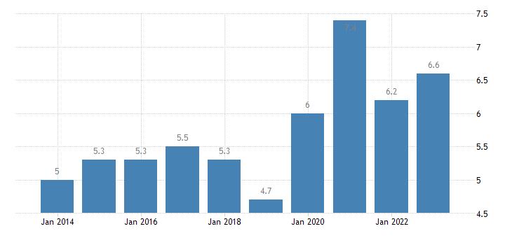 spain overcrowding rate females eurostat data