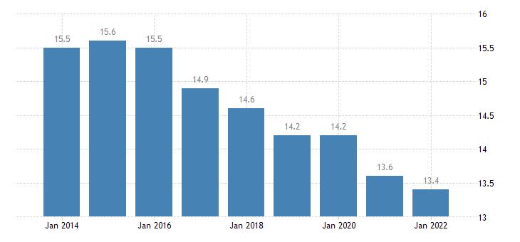 spain part time employment rate eurostat data