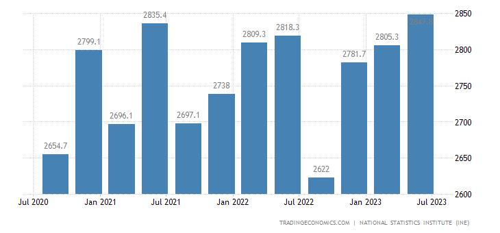 Spain Part Time Employment