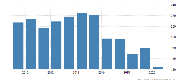 spain patent applications nonresidents wb data