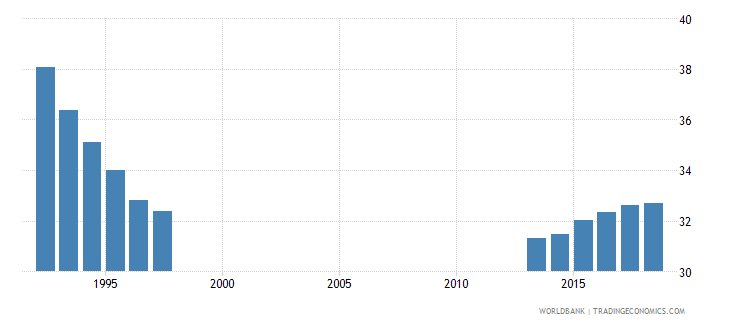 spain percentage of enrolment in pre primary education in private institutions percent wb data
