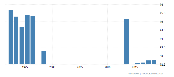 spain percentage of teachers in pre primary education who are female percent wb data