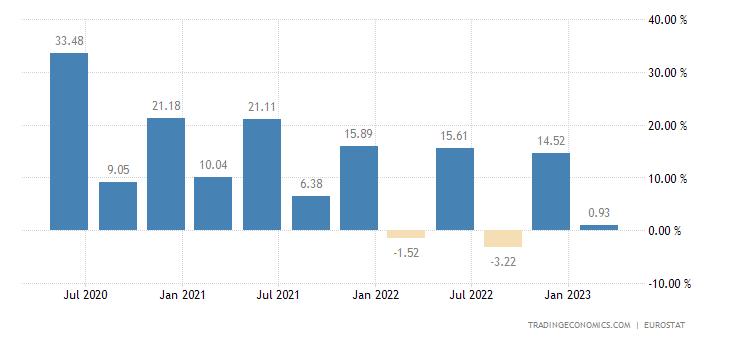 Spain Gross Household Saving Rate