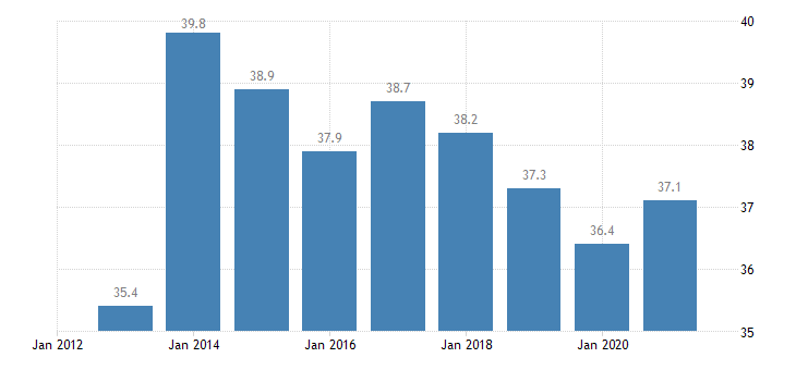 spain persons employed part time from 15 to 24 years eurostat data