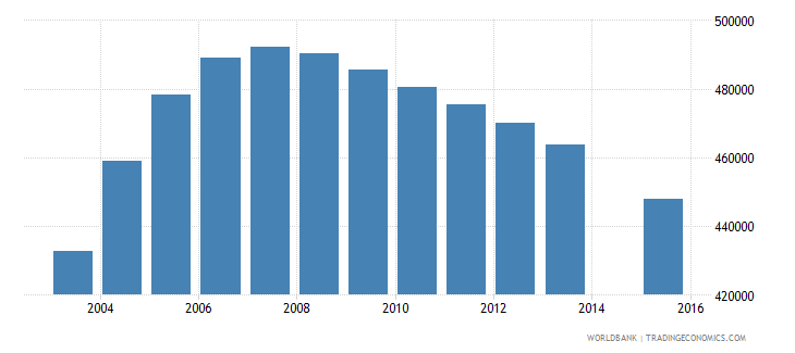 spain population age 0 total wb data