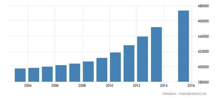 spain population age 10 total wb data