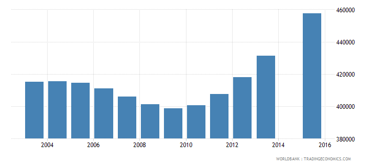 spain population age 12 total wb data