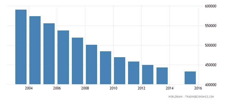 spain population age 21 total wb data
