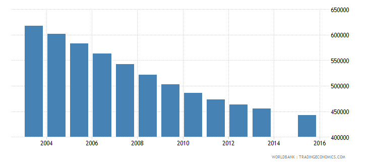spain population age 22 total wb data