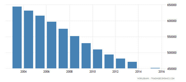 spain population age 23 total wb data