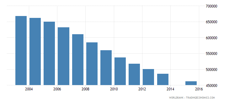 spain population age 24 total wb data