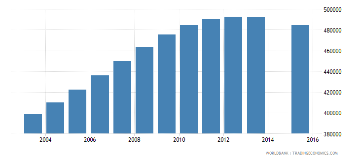 spain population age 3 total wb data