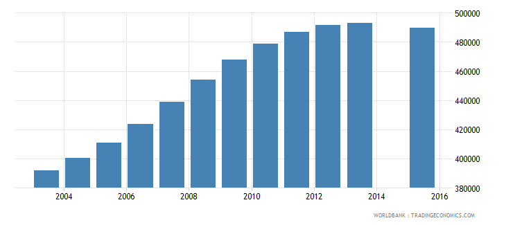 spain population age 4 total wb data