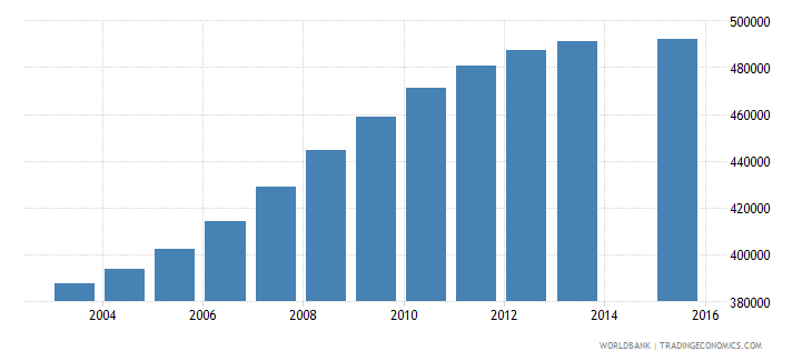 spain population age 5 total wb data
