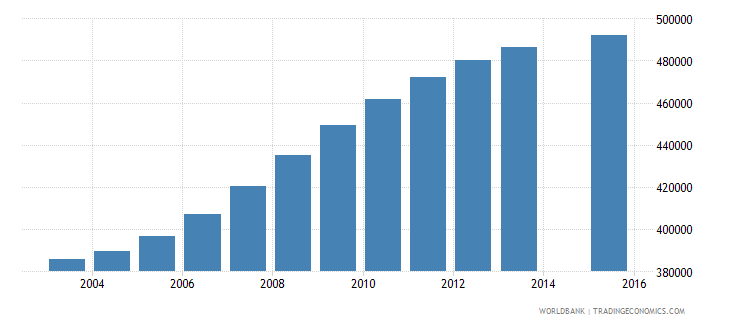 spain population age 6 total wb data