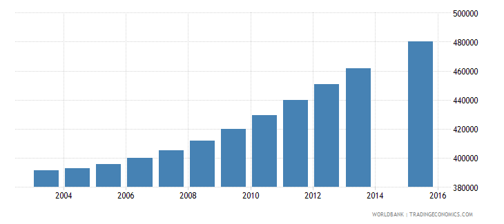 spain population age 9 total wb data
