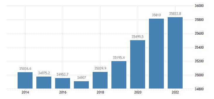spain population aged 15 74 eurostat data