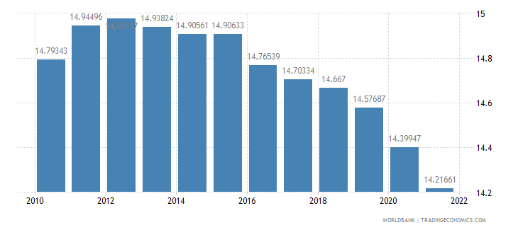 spain population ages 0 14 percent of total wb data