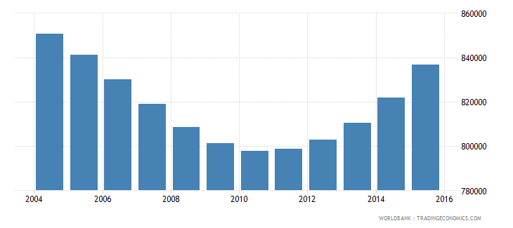 spain population ages 13 16 female wb data