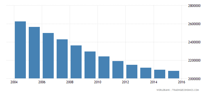 spain population ages 15 24 female wb data