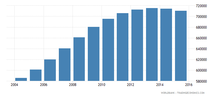 spain population ages 3 5 female wb data