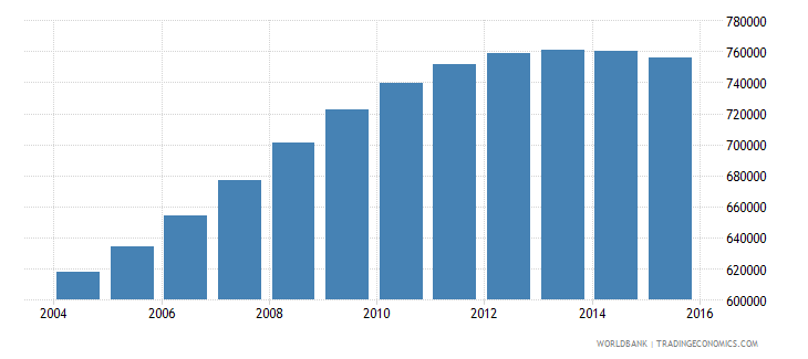 spain population ages 3 5 male wb data