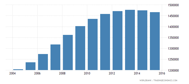 spain population ages 3 5 total wb data