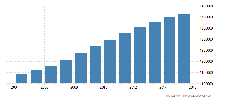 spain population ages 5 10 female wb data