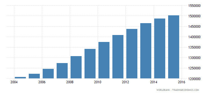 spain population ages 5 10 male wb data