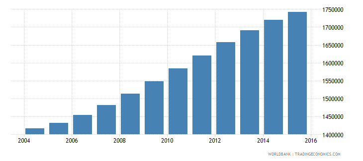spain population ages 5 11 male wb data