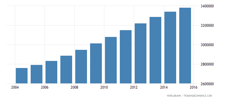spain population ages 5 11 total wb data