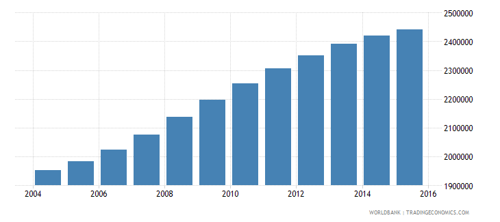 spain population ages 5 9 total wb data