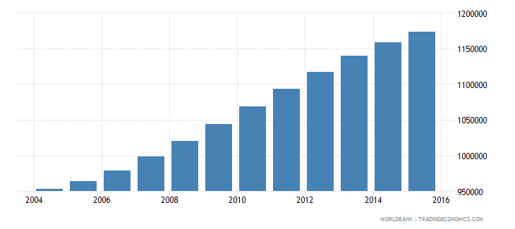 spain population ages 6 10 female wb data