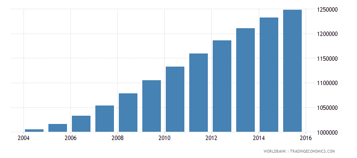 spain population ages 6 10 male wb data
