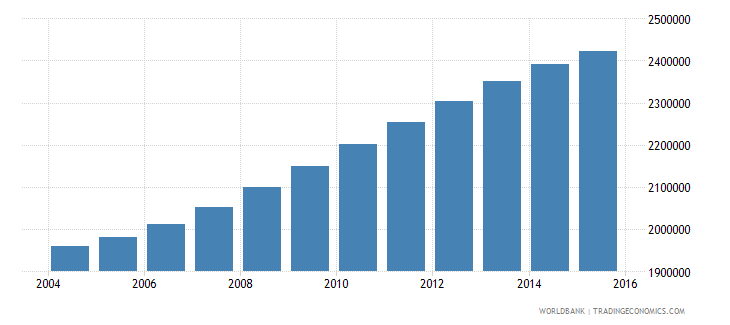 spain population ages 6 10 total wb data