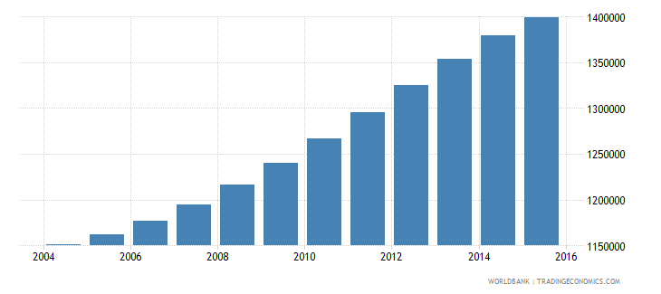 spain population ages 6 11 female wb data