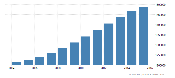 spain population ages 6 11 male wb data