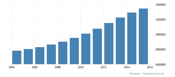 spain population ages 6 12 total wb data