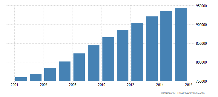 spain population ages 6 9 female wb data