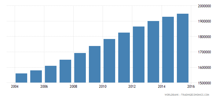 spain population ages 6 9 total wb data