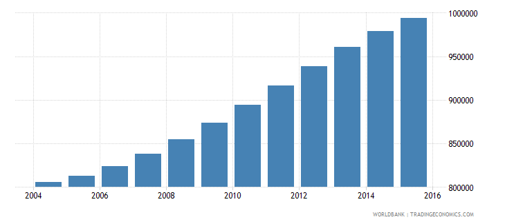 spain population ages 7 10 male wb data