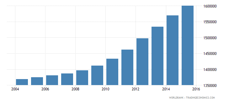 spain population ages 7 13 female wb data