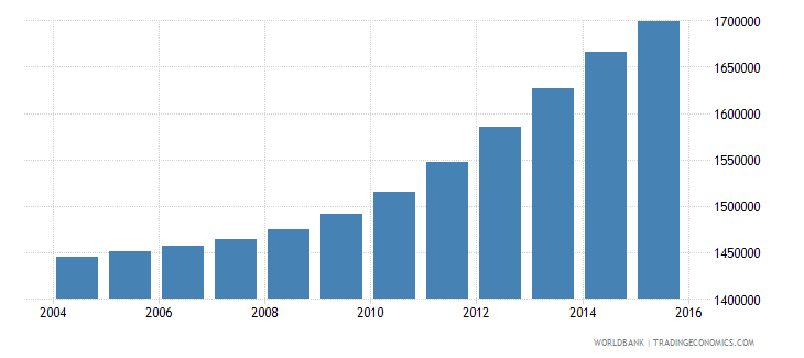 spain population ages 7 13 male wb data