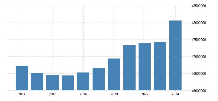 spain population on 1 january total eurostat data