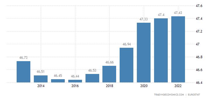 Spain Population