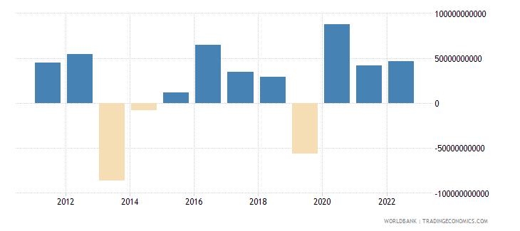 spain portfolio investment excluding lcfar bop us dollar wb data