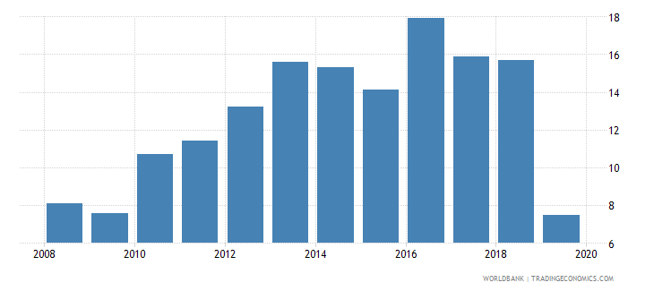 spain private credit bureau coverage percent of adults wb data