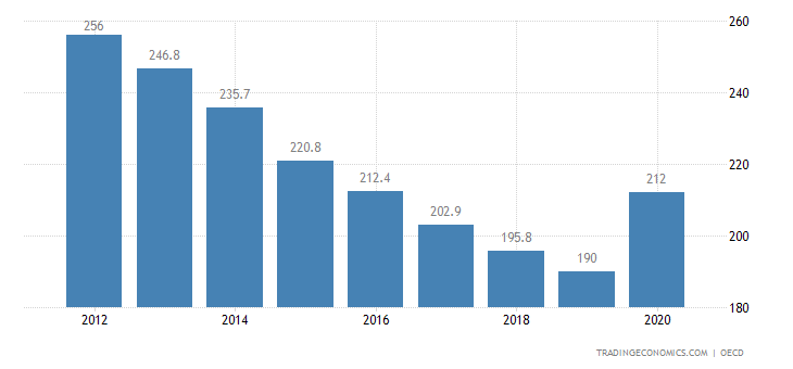 Spain Private Debt to GDP