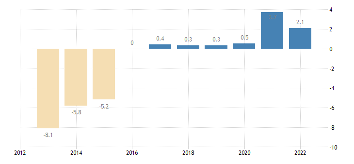 spain private sector credit flow loans non financial corporations non consolidated eurostat data