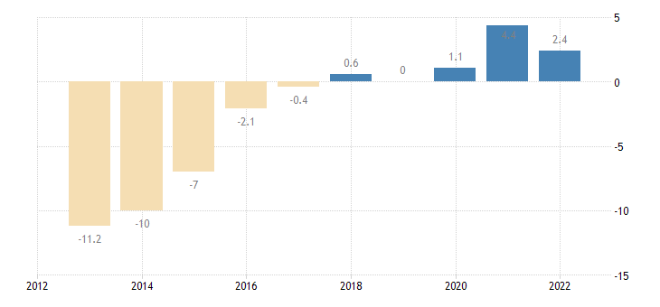 spain private sector credit flow non consolidated eurostat data